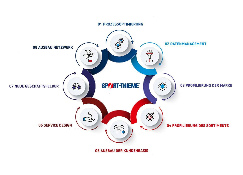 Sport-Thieme: Markentypisches Office Design von Agentur Preussisch Portugal aus Hamburg