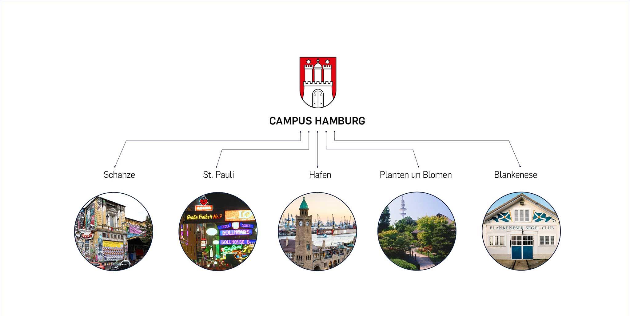 Der freenet Group Campus Hamburg: Stadtteile Hamburg, Design von der Agentur Preussisch Portugal